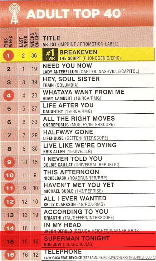 Superman Tonight Billboard Charts